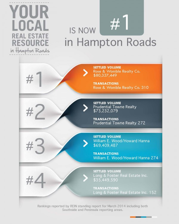 Rose & Womble Number One for All of Hampton Roads