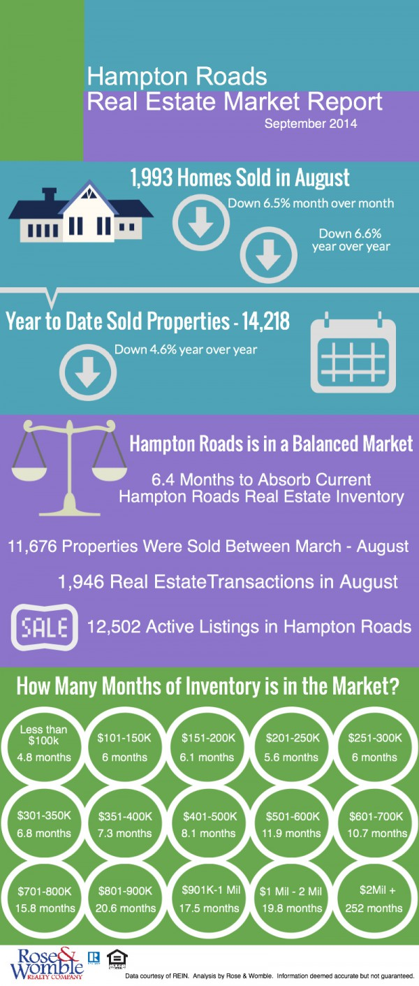 Hampton Roads Real Estate Market Report.  Data courtesy of REIN, analysis by Rose & Womble.  Deemed accurate but not guaranteed.