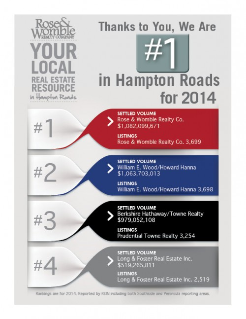 Rose and Womble Number 1 in Hampton Roads for 2014