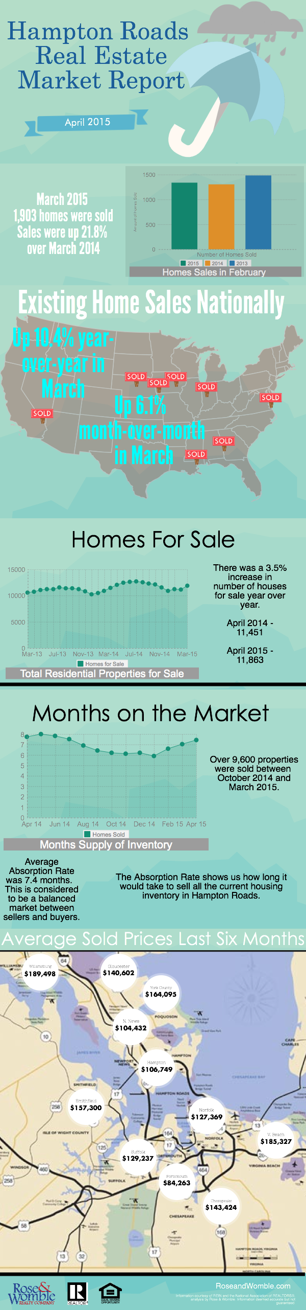 Hampton Roads Real Estate Market Report Infographgic - Rose & Womble
