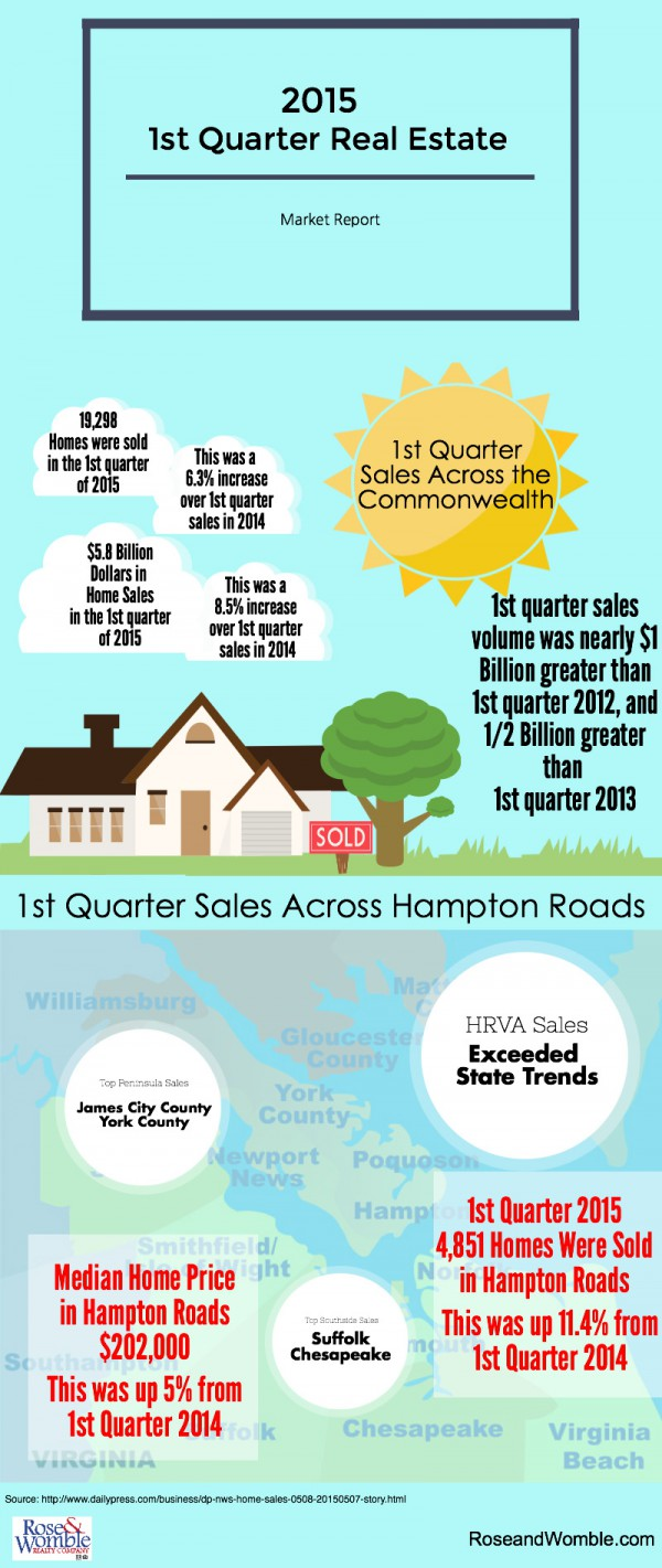 Hampton Roads and Virginia First Quarter Real Estate Infographic Rose & Womble Realty Company